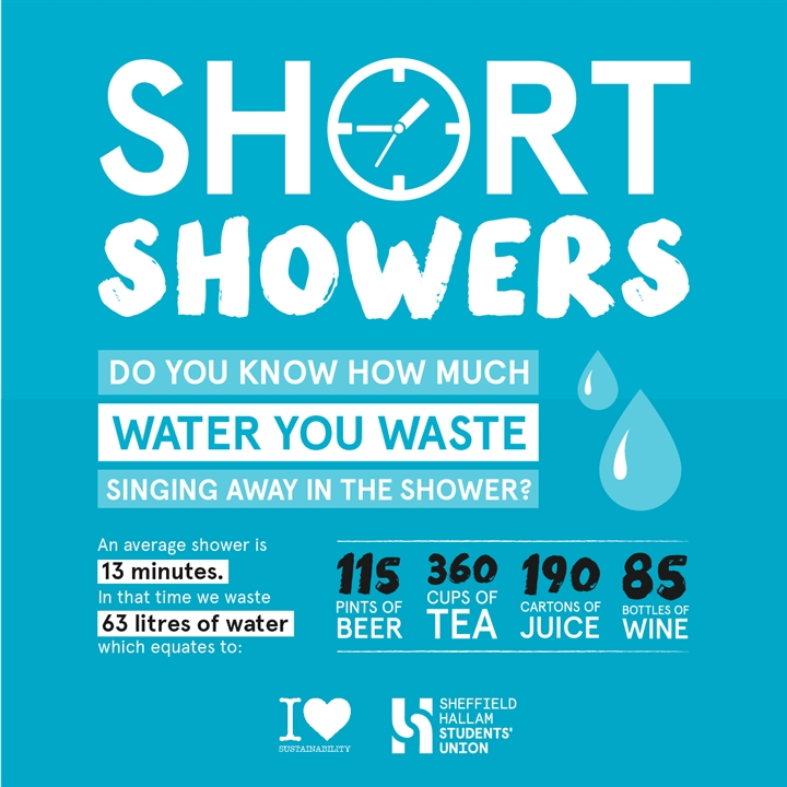 How long is the average shower?